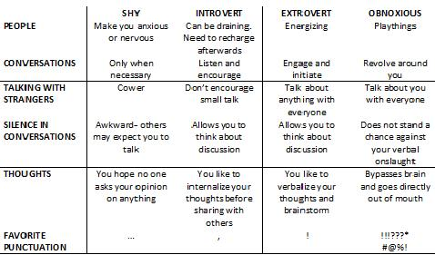Are you an introvert or extrovert fox valley institute for Introvert vs extrovert